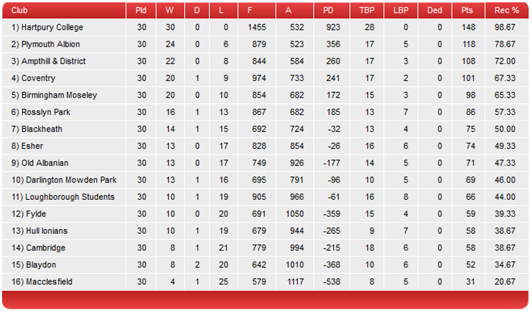 All league tables images all league tables 28 for All english league tables